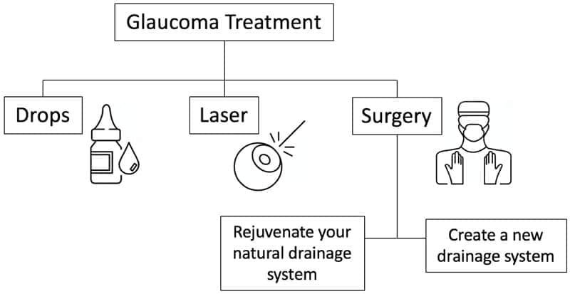 Overview of glaucoma treatment options including eyedrops, SLT laser and glaucoma surgery